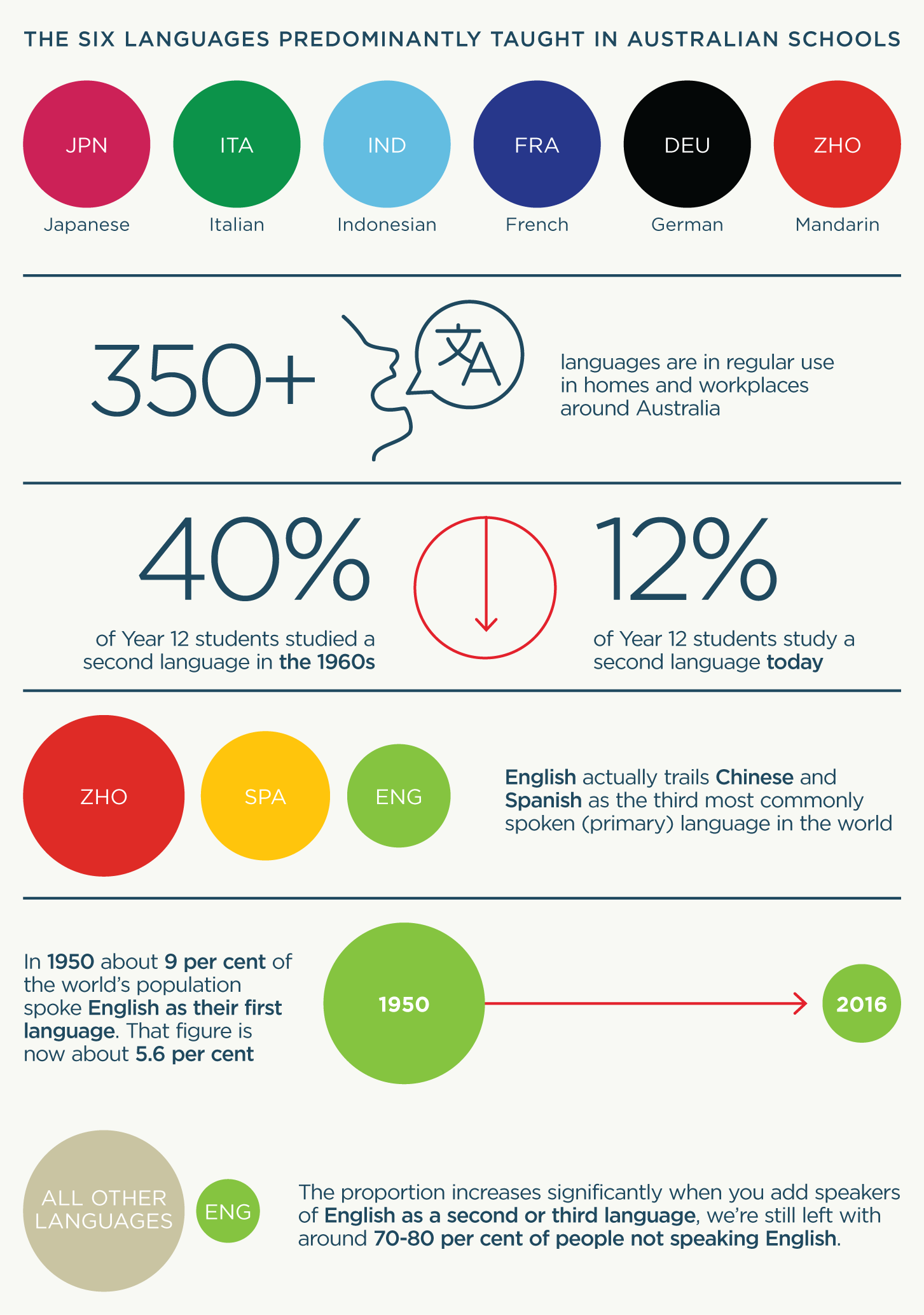 Foreign Concept Why Learning A Second Language Is Vital To Our - World most speaking language 2016